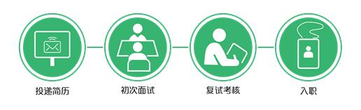 5招聘流程.png